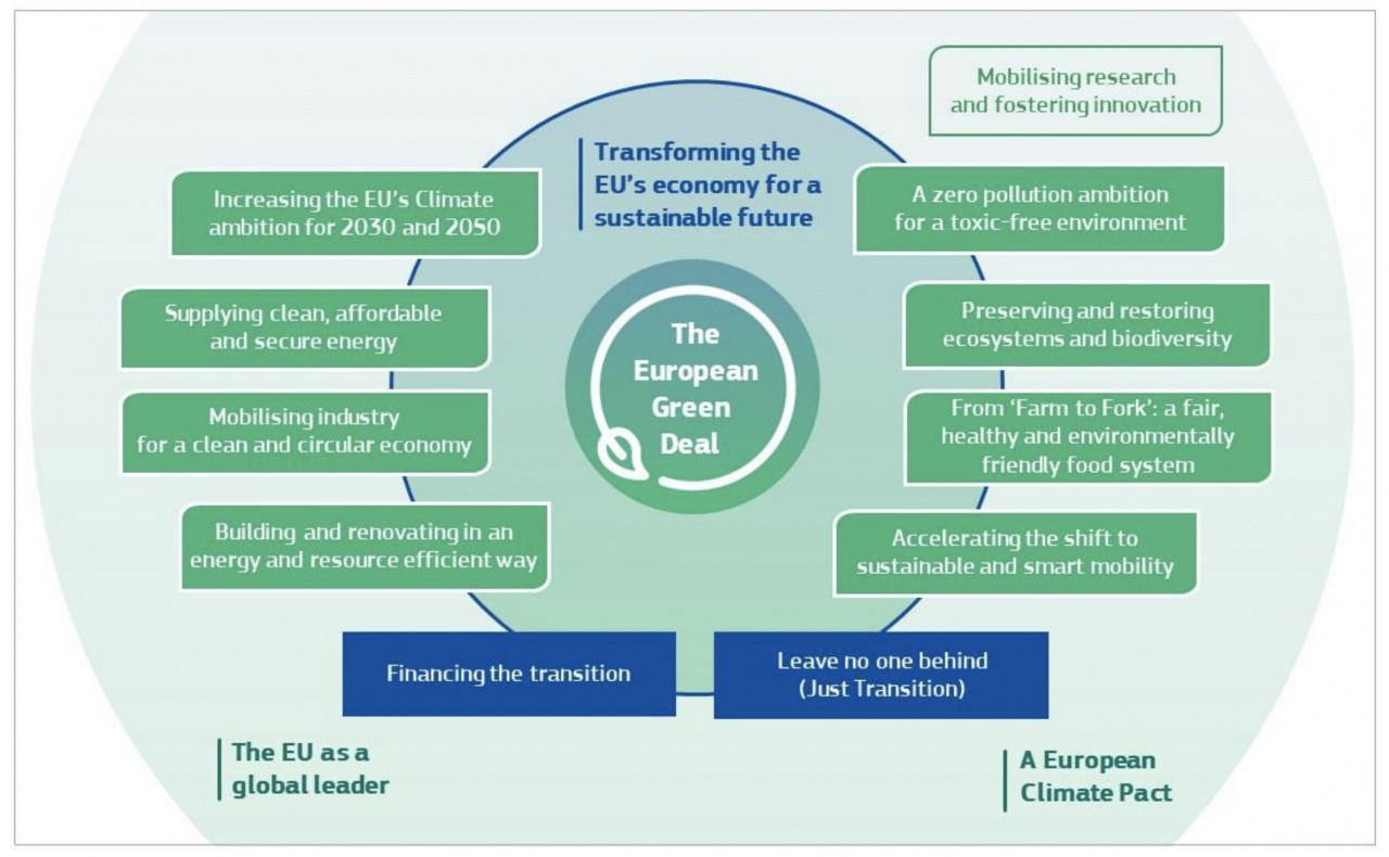 ue green deal
